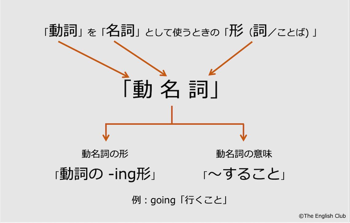 英語の動名詞の説明
