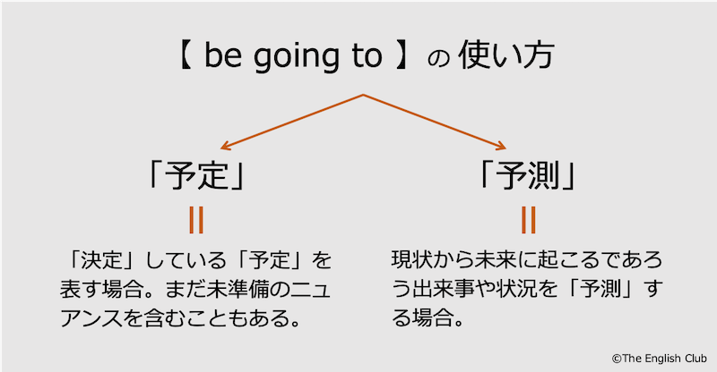 be going toの使い方