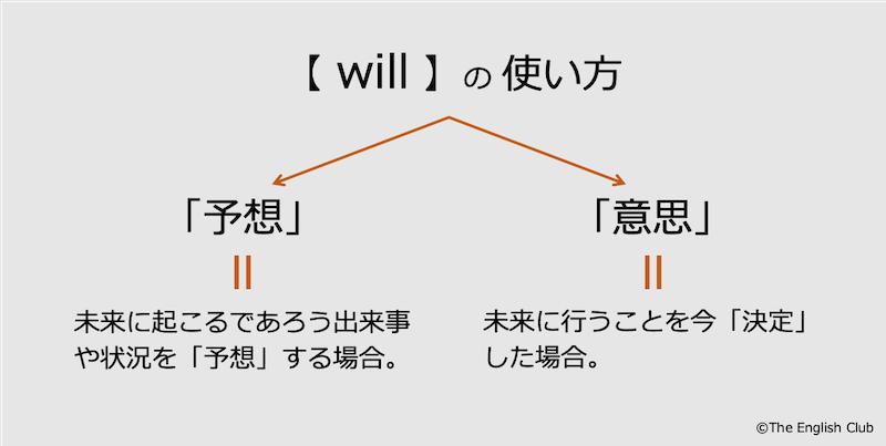 willの使い方