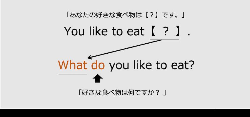 疑問詞が目的語の疑問文