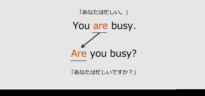 be動詞現在形の疑問文