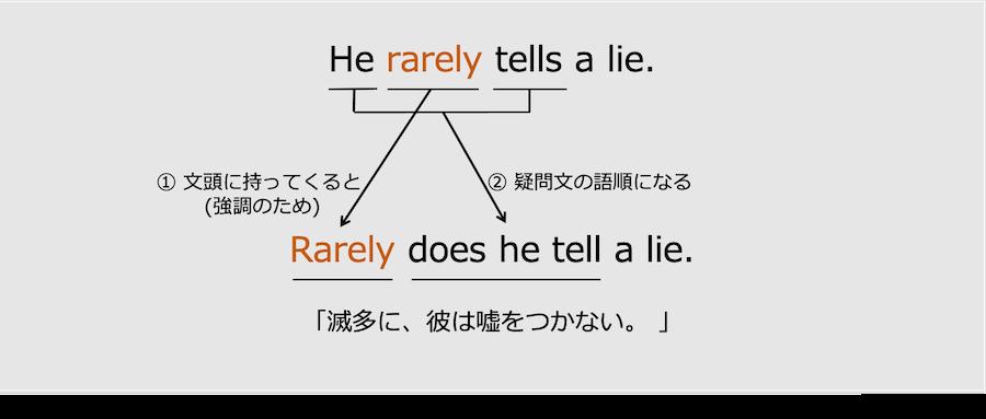 否定語を文頭に置いた場合の倒置2