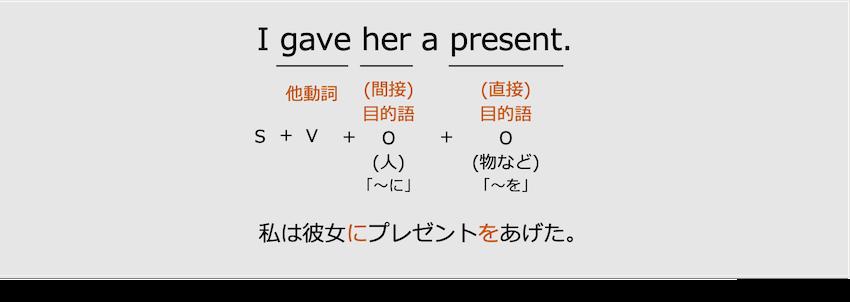 英語の目的語と第4文型