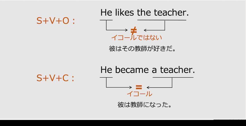 英語の第2文型と第3文型