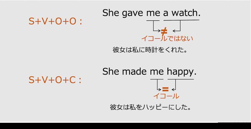 英語の第4文型と第5文型
