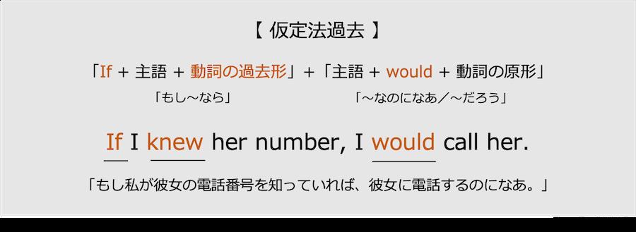 英語の仮定法過去