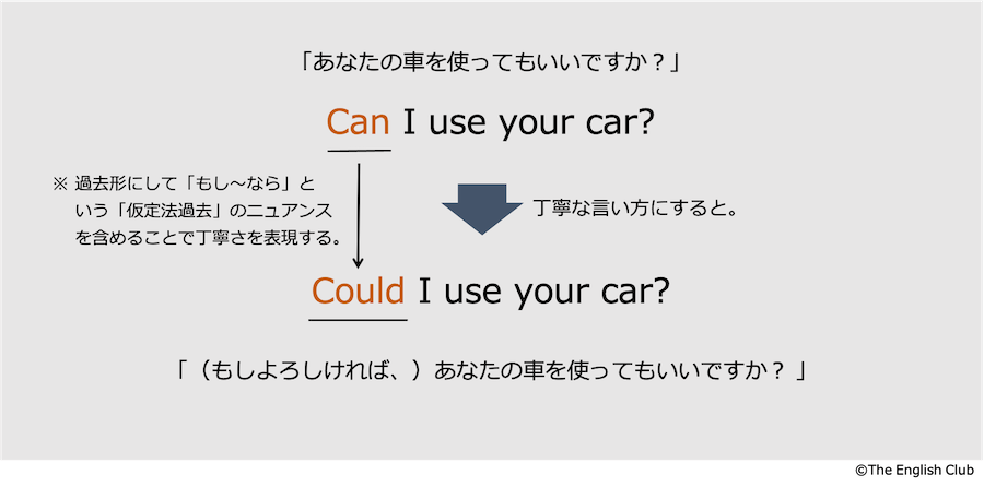 could you の表現