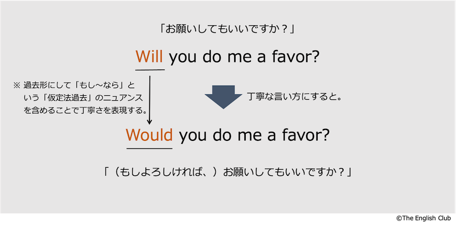 would you の表現