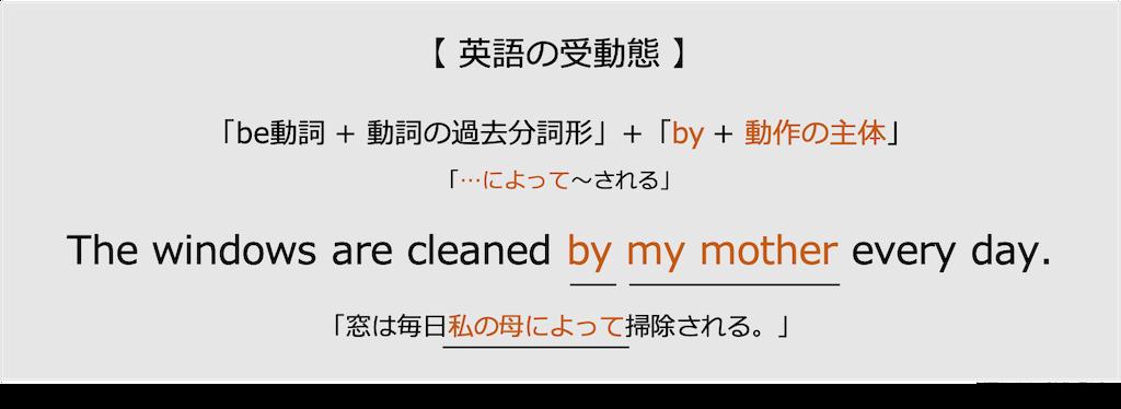 英語の受動態-by