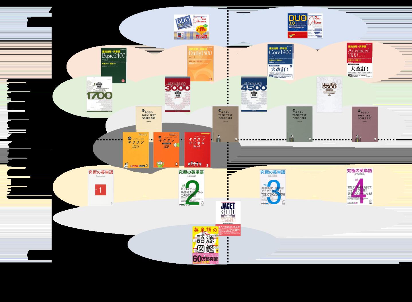 単語帳の単語学習効率性チャート