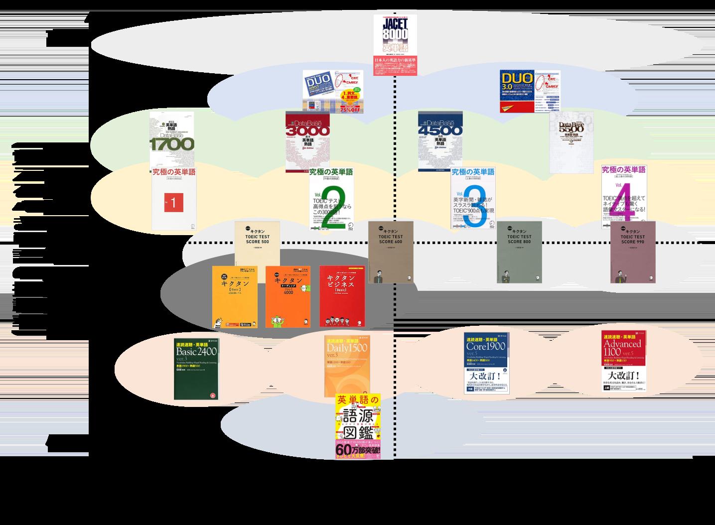 単語帳の掲載語彙信頼性チャート