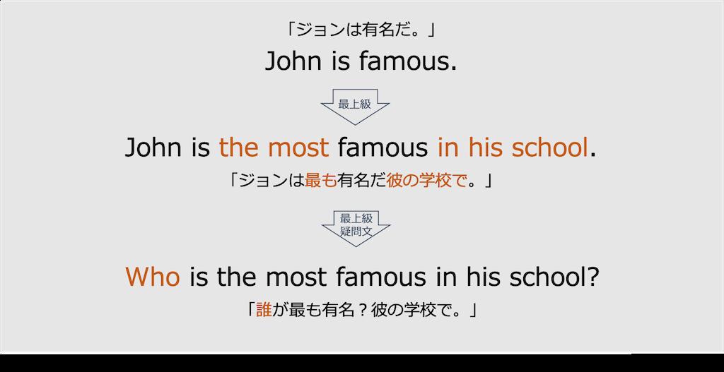 英語の最上級-most