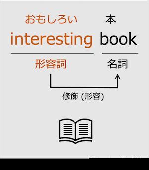 形容詞interesting book