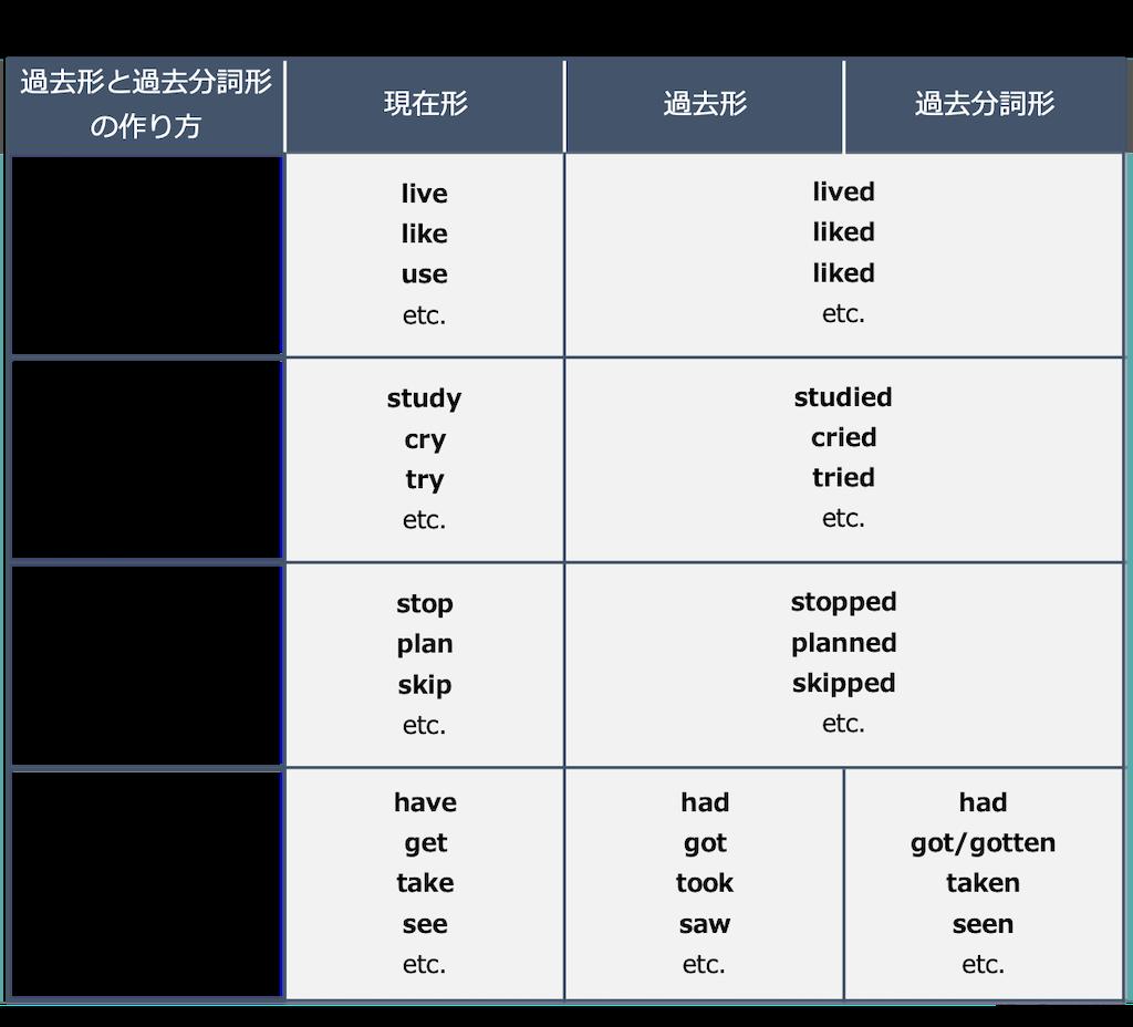 一般動詞の過去形と過去分詞形の作り方