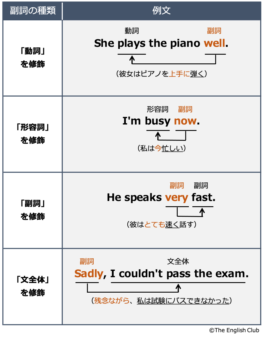 4種類の副詞