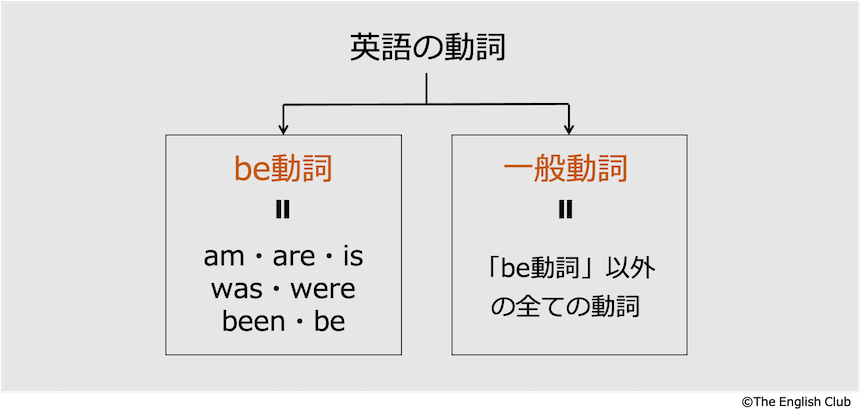 be動詞と一般動詞