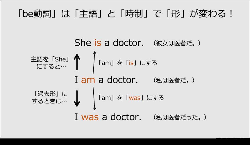 be動詞の形の変化