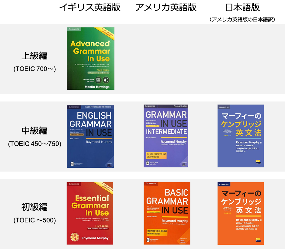 new grammar-in-use-series