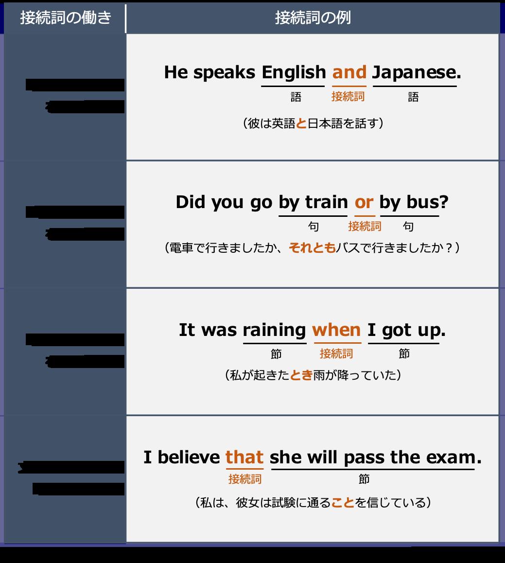 英語の接続詞の働き