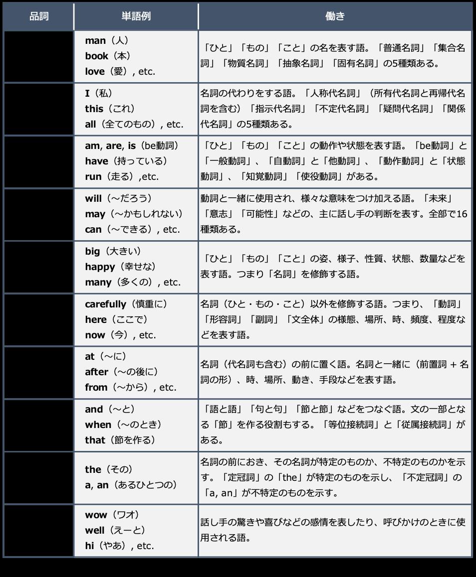 英語の品詞10種類のまとめ