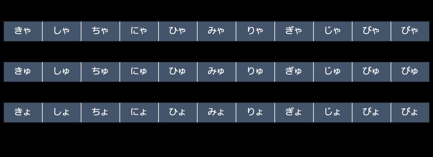 ヘボン式ローマ字拗音
