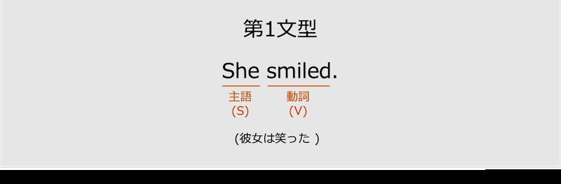 第1文型の例文