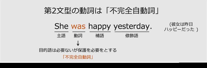 第2文型の不完全自動詞