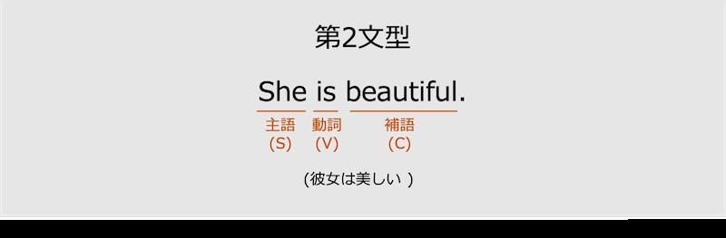 第2文型の例文