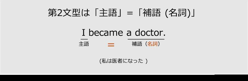 第2文型は主語=補語(名詞)