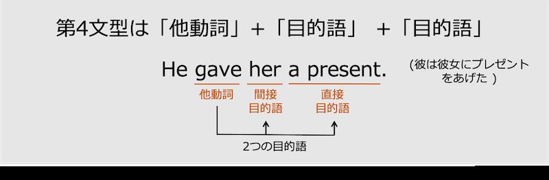 第4文型は他動詞+目的語+目的語