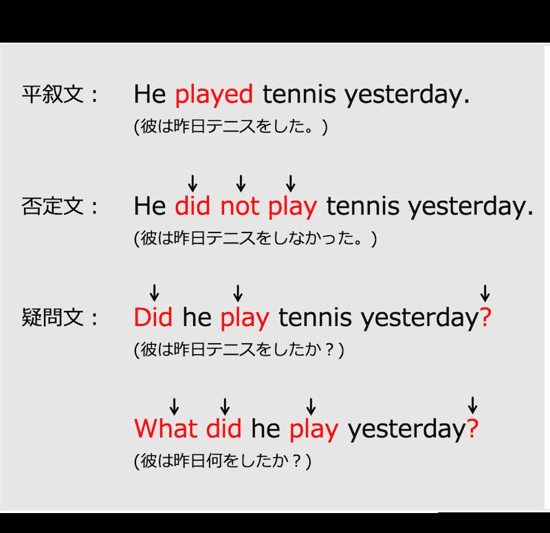 英語の一般動詞の過去形