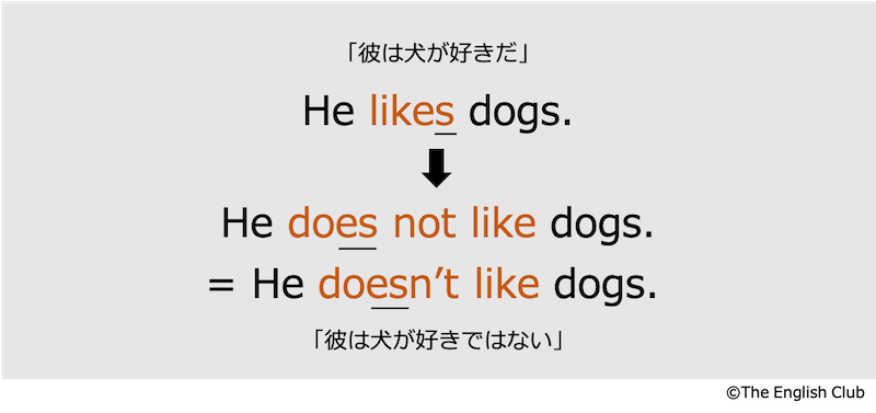 英語の否定文4