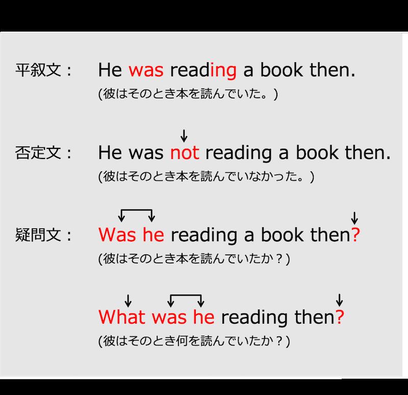 英語の過去進行形