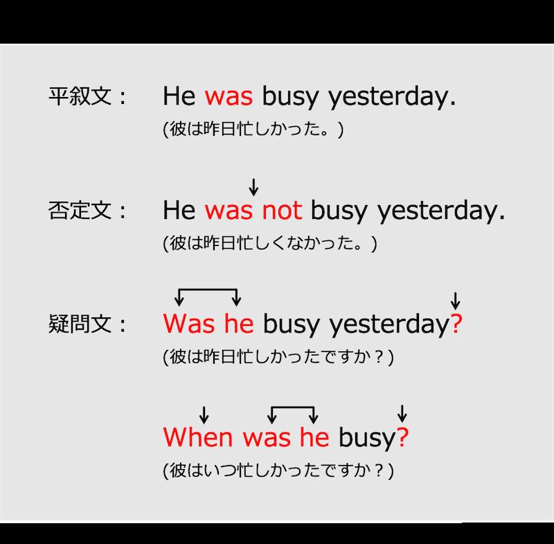 英語のbe動詞の過去形
